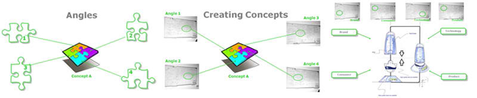 Scheme Angles & Creating Concepts